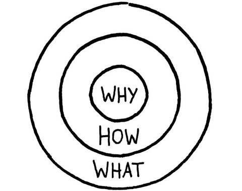 Golden Circle de fora pra dentro: O quê, Como e Porquê.